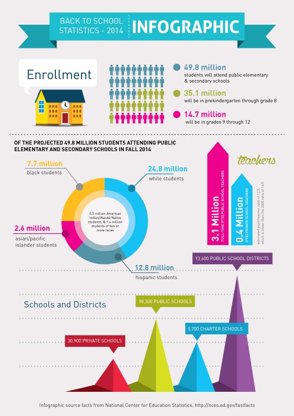 backtoschool2014-infographic